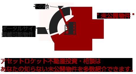 大阪 エード ライフ 不動産 投資